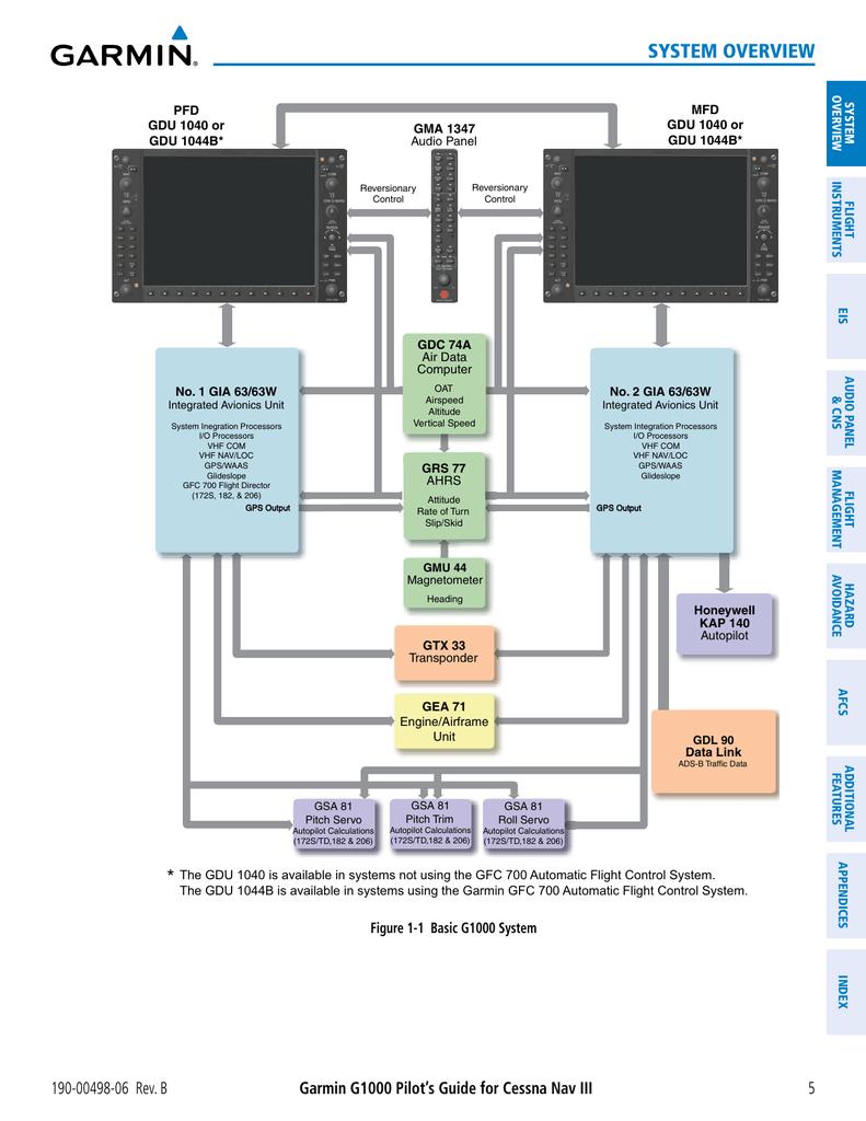 G1000_LRU_Diagram